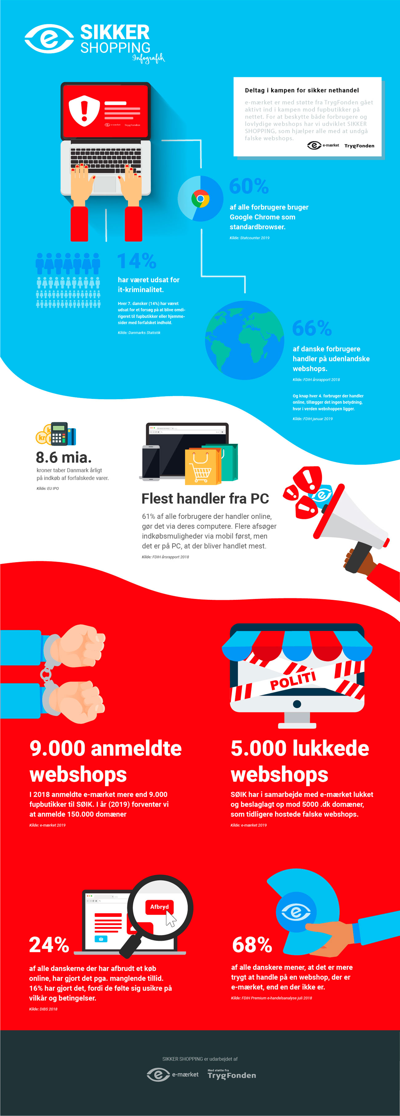 e-mærket infografik